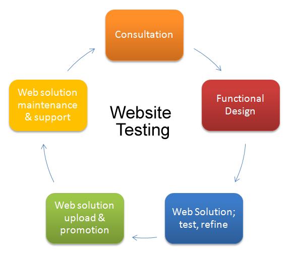 """Attēlu rezultāti vaicājumam """"website testing"""""""